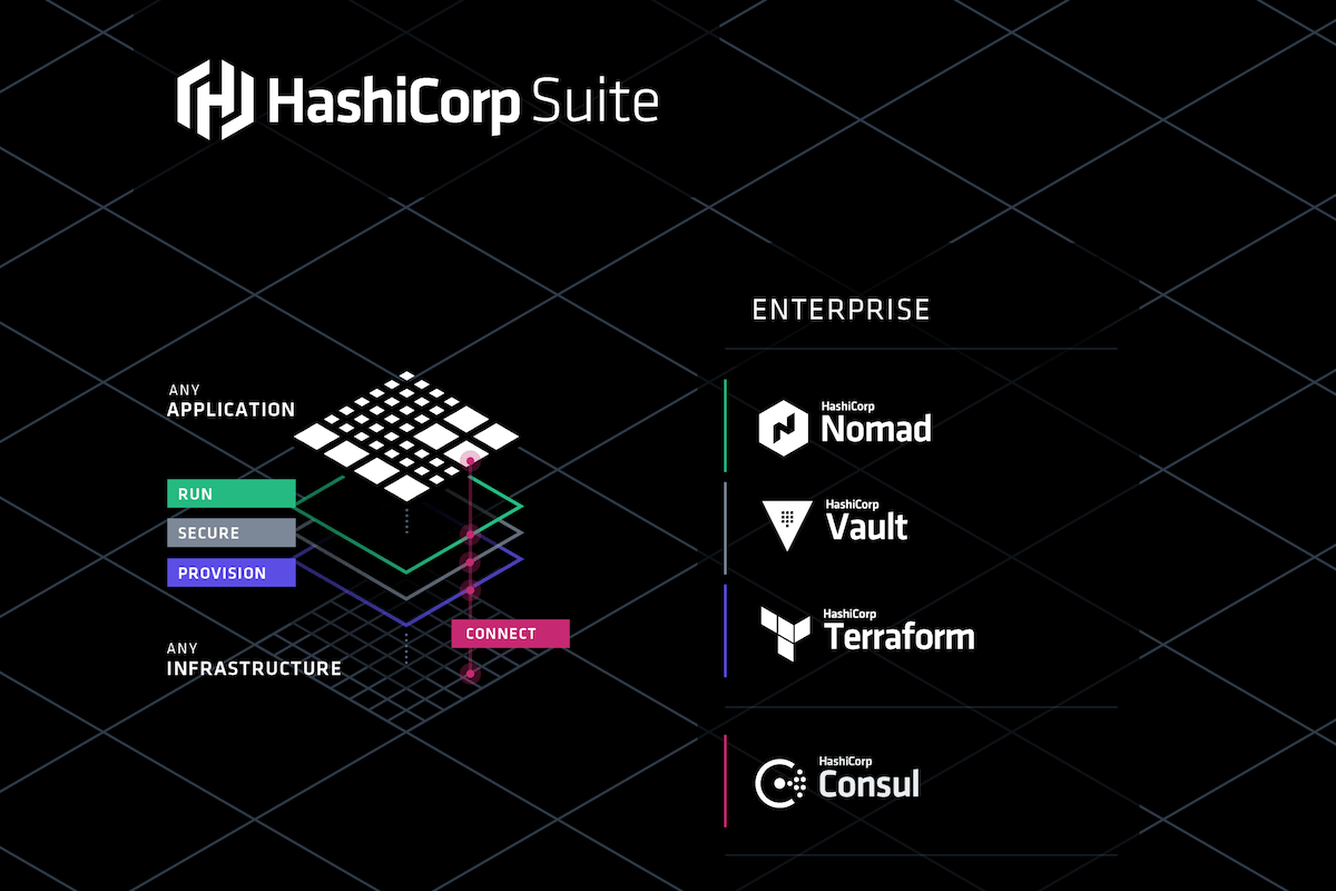 HashiCorp Enterprise Tool Suite